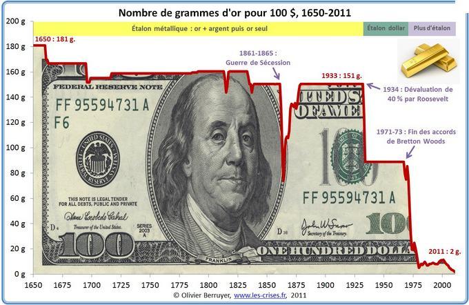 Effondrement du Dollar et de l'Euro
